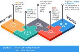 [Infographic - Chính phủ điện tử] Năm 2025, Ngành TNMT đặt mục tiêu cập nhật 100% các báo cáo và đưa DVCTT cấp độ 3, 4 tích hợp lên hệ thống thông tin quốc gia